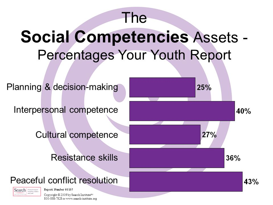 Copyright © 2009 by Search Institute SM 800-888-7828 or www.search-institute.org The Social Competencies Assets - Percentages Your Youth Report Planning & decision-making Interpersonal competence Cultural competence Resistance skills Peaceful conflict resolution