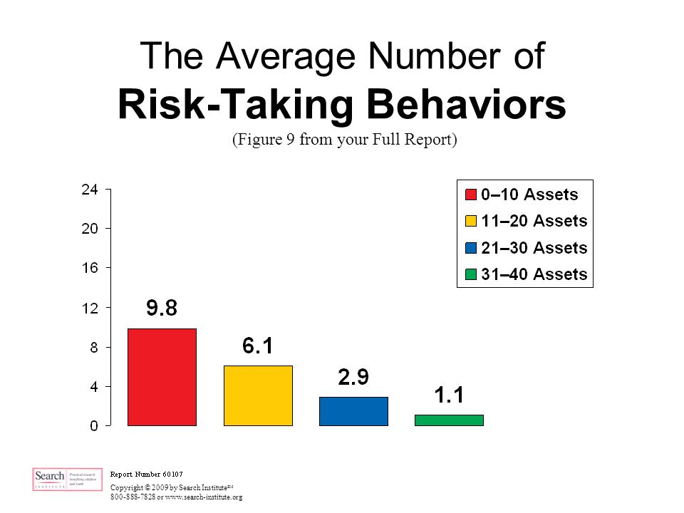 Copyright © 2009 by Search Institute SM 800-888-7828 or www.search-institute.org The Average Number of Risk-Taking Behaviors (Figure 9 from your Full Report)