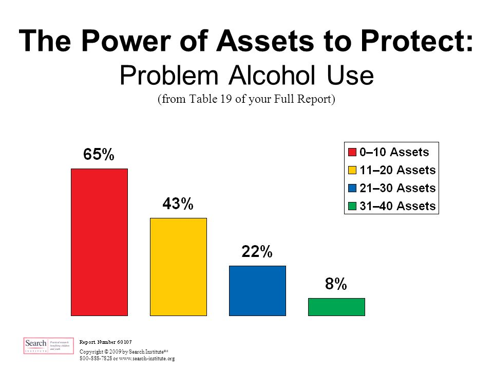 Copyright © 2009 by Search Institute SM 800-888-7828 or www.search-institute.org The Power of Assets to Protect: Problem Alcohol Use (from Table 19 of your Full Report)