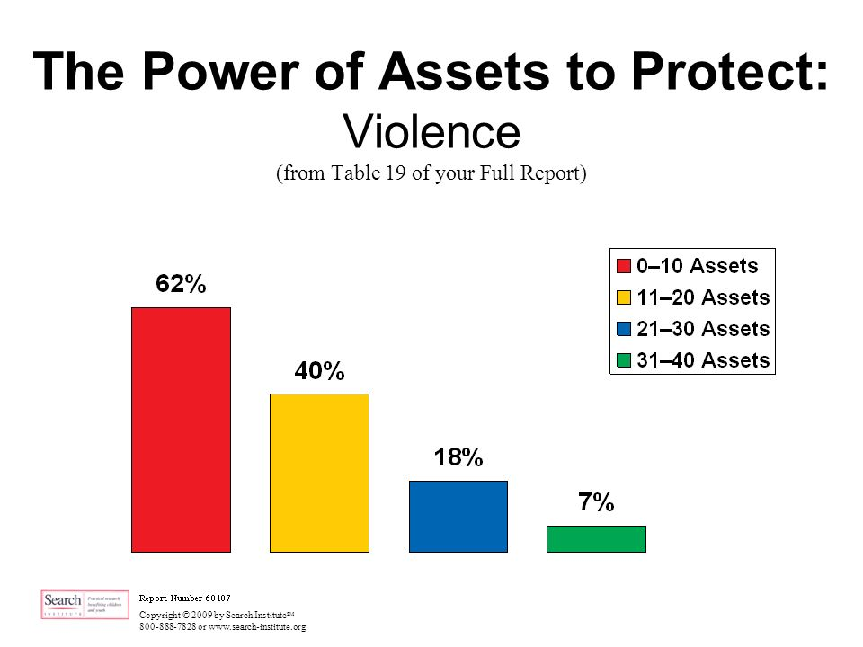 Copyright © 2009 by Search Institute SM 800-888-7828 or www.search-institute.org The Power of Assets to Protect: Violence (from Table 19 of your Full Report)