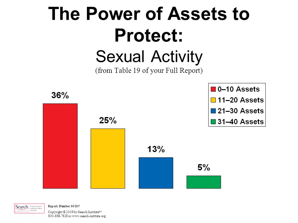 Copyright © 2009 by Search Institute SM 800-888-7828 or www.search-institute.org The Power of Assets to Protect: Sexual Activity (from Table 19 of your Full Report)
