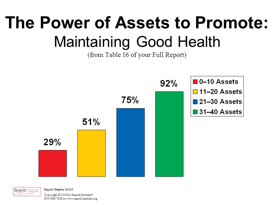 Copyright © 2009 by Search Institute SM 800-888-7828 or www.search-institute.org The Power of Assets to Promote: Maintaining Good Health (from Table 16 of your Full Report)