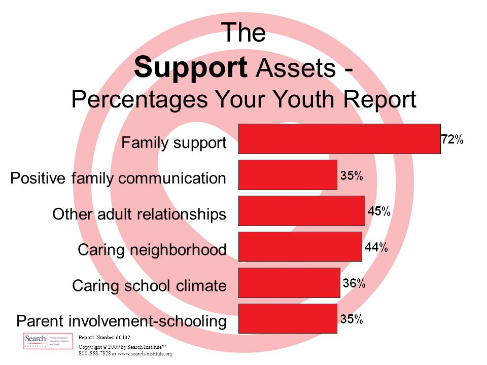 Copyright © 2009 by Search Institute SM 800-888-7828 or www.search-institute.org The Support Assets - Percentages Your Youth Report Family support Positive family communication Other adult relationships Caring neighborhood Caring school climate Parent involvement-schooling