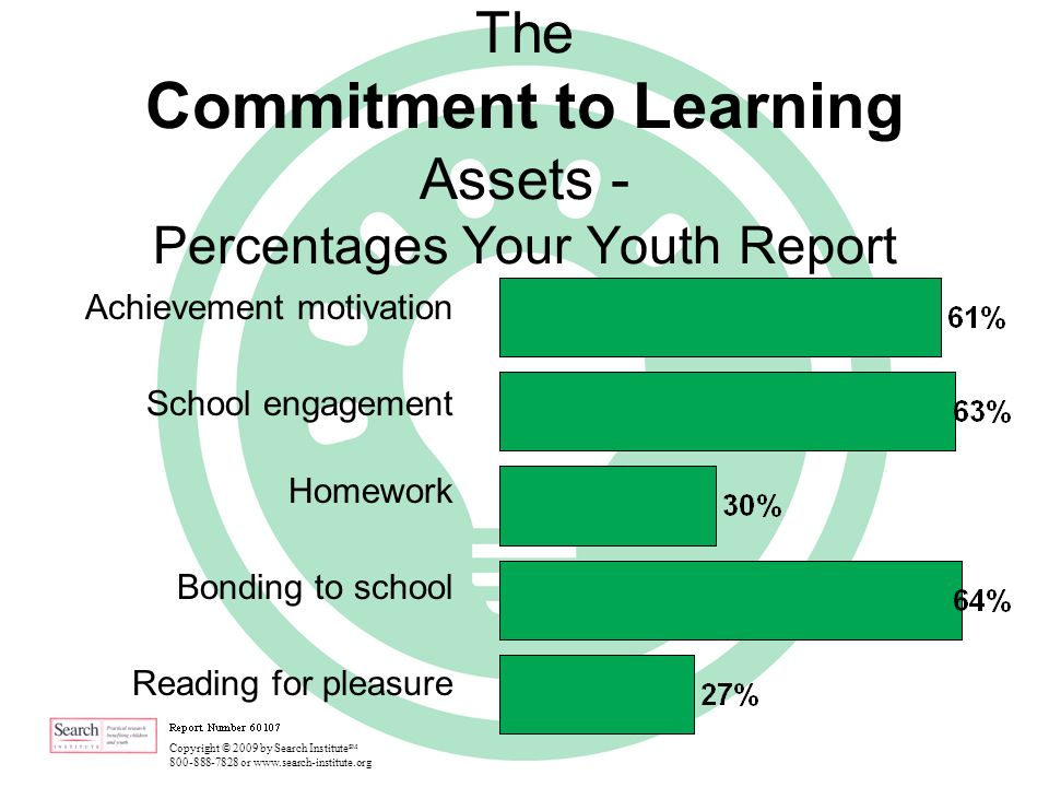 Copyright © 2009 by Search Institute SM 800-888-7828 or www.search-institute.org The Commitment to Learning Assets - Percentages Your Youth Report Achievement motivation School engagement Homework Bonding to school Reading for pleasure