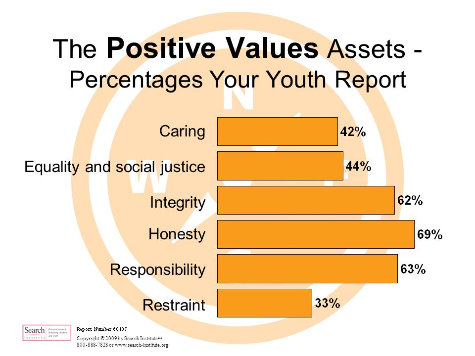 Copyright © 2009 by Search Institute SM 800-888-7828 or www.search-institute.org The Positive Values Assets - Percentages Your Youth Report Caring Equality and social justice Integrity Honesty Responsibility Restraint