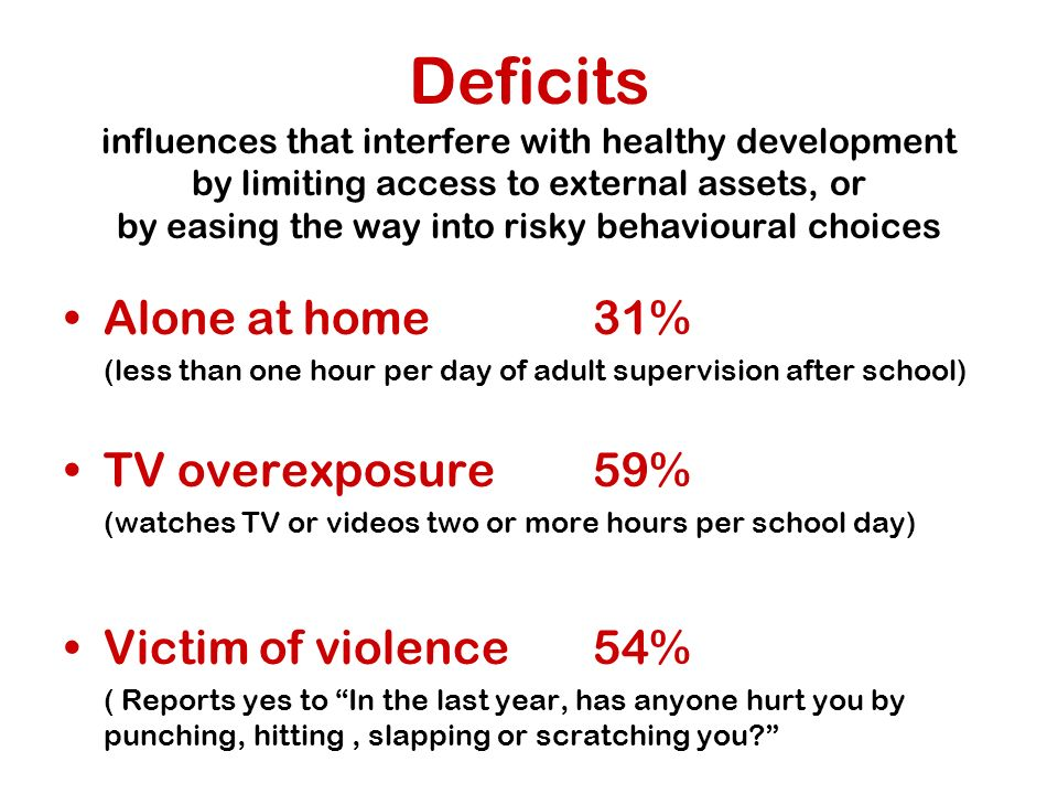 Deficits influences that interfere with healthy development by limiting access to external assets, or by easing the way into risky behavioural choices Alone at home31% (less than one hour per day of adult supervision after school) TV overexposure59% (watches TV or videos two or more hours per school day) Victim of violence54% ( Reports yes to In the last year, has anyone hurt you by punching, hitting, slapping or scratching you