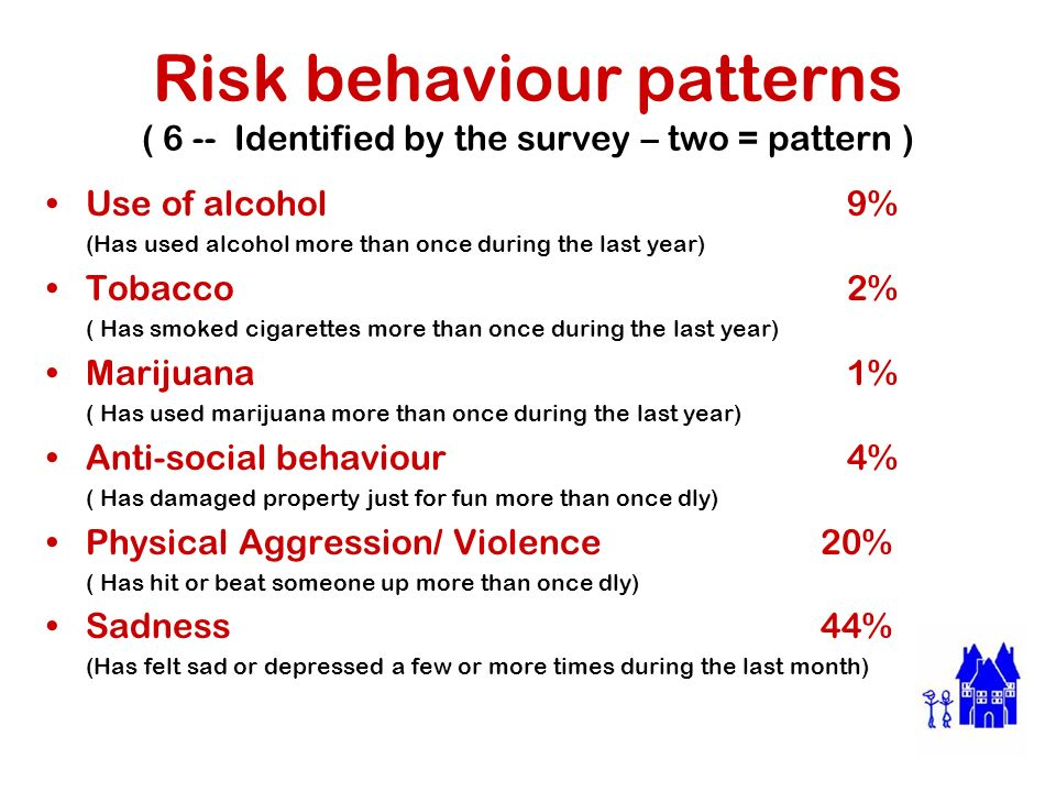 Risk behaviour patterns ( 6 -- Identified by the survey – two = pattern ) Use of alcohol 9% (Has used alcohol more than once during the last year) Tobacco 2% ( Has smoked cigarettes more than once during the last year) Marijuana 1% ( Has used marijuana more than once during the last year) Anti-social behaviour 4% ( Has damaged property just for fun more than once dly) Physical Aggression/ Violence 20% ( Has hit or beat someone up more than once dly) Sadness 44% (Has felt sad or depressed a few or more times during the last month)