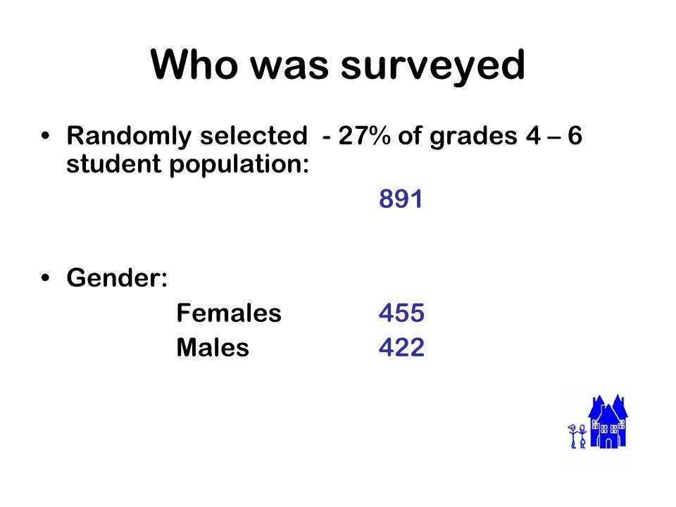 Breakdown by grades Grade 4299 Grade 5 300 Grade 6292 Total **891**