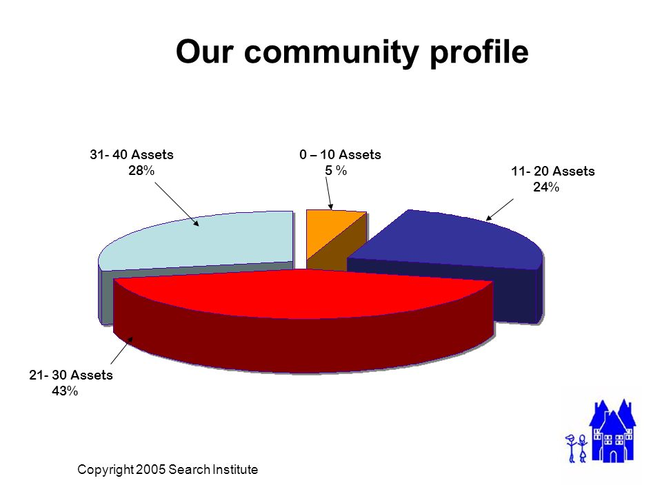 Our community profile Copyright 2005 Search Institute 31- 40 Assets 28% 0 – 10 Assets 5 % 11- 20 Assets 24% 21- 30 Assets 43%