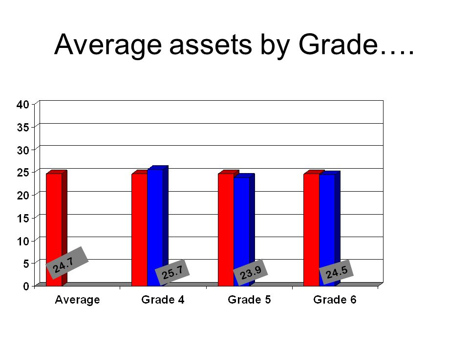 Average assets by Grade…. 24.7 25.7 23.9 24.5