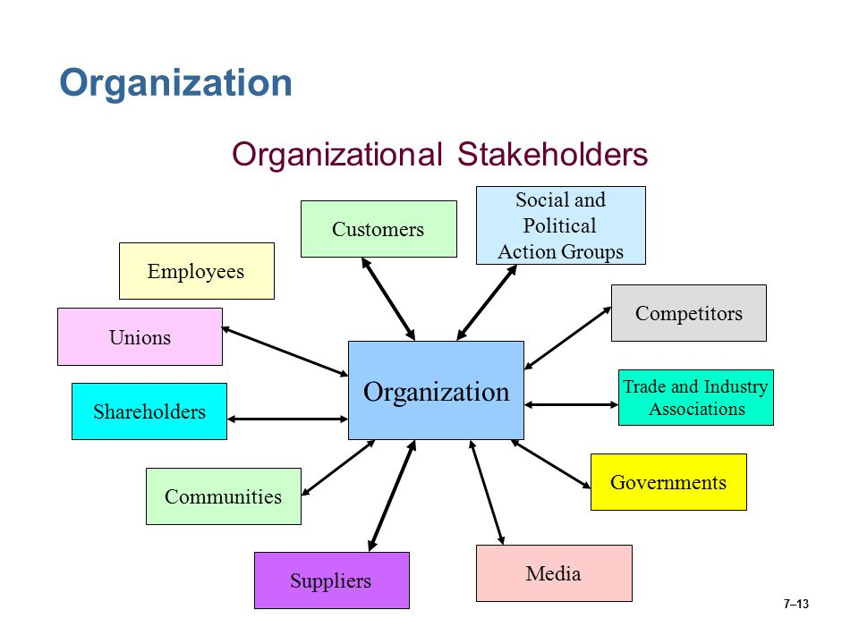 7–13 Organization Organizational Stakeholders Unions Employees Organization Shareholders Communities Suppliers Media Customers Social and Political Action Groups Competitors Trade and Industry Associations Governments