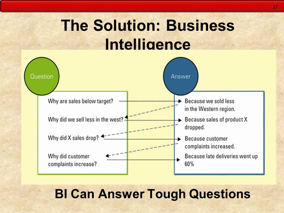 37 The Solution: Business Intelligence BI Can Answer Tough Questions