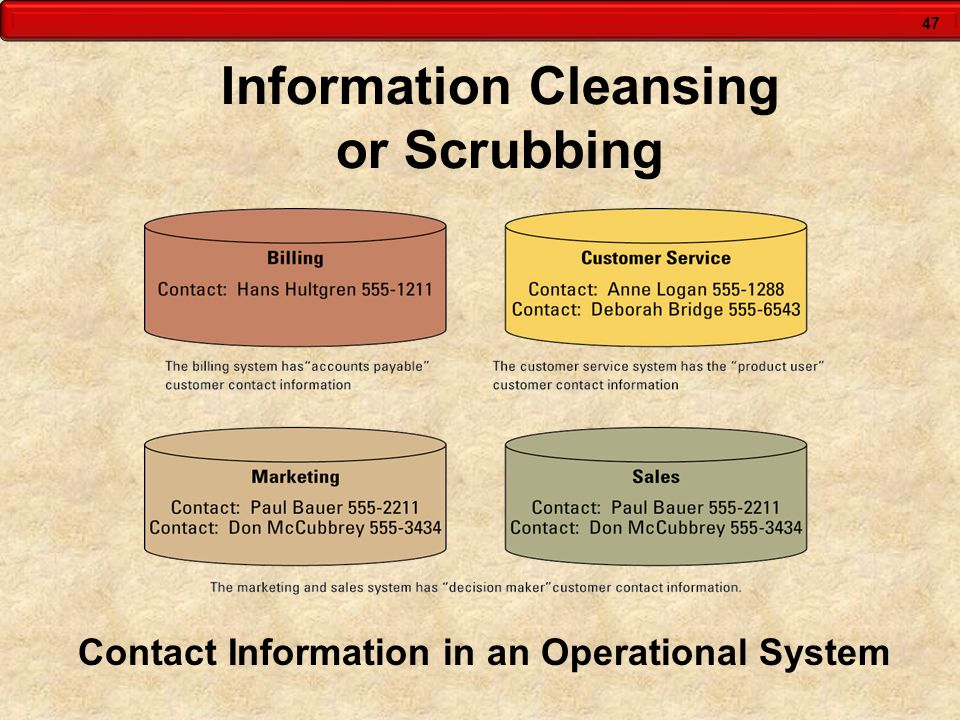 47 Information Cleansing or Scrubbing Contact Information in an Operational System