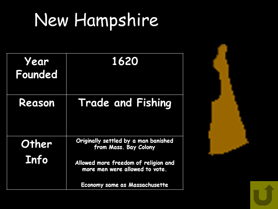 New Hampshire Year Founded 1620 ReasonTrade and Fishing Other Info Originally settled by a man banished from Mass.