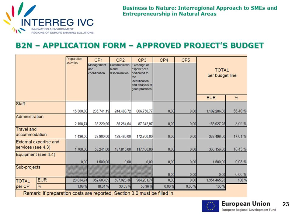 Business to Nature: Interregional Approach to SMEs and Entrepreneurship in Natural Areas 23 B2N – APPLICATION FORM – APPROVED PROJECT'S BUDGET