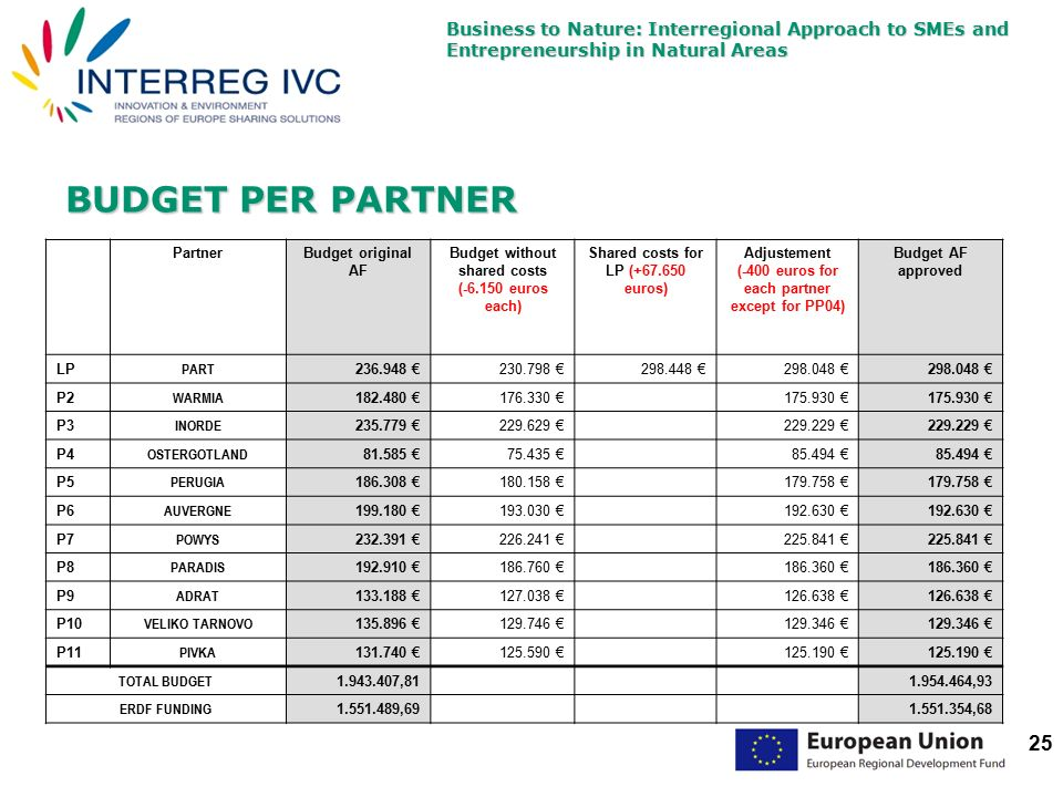 Business to Nature: Interregional Approach to SMEs and Entrepreneurship in Natural Areas 25 BUDGET PER PARTNER PartnerBudget original AF Budget without shared costs (-6.150 euros each) Shared costs for LP (+67.650 euros) Adjustement (-400 euros for each partner except for PP04) Budget AF approved LP PART 236.948 €230.798 €298.448 €298.048 € P2 WARMIA 182.480 €176.330 € 175.930 € P3 INORDE 235.779 €229.629 € 229.229 € P4 OSTERGOTLAND 81.585 €75.435 € 85.494 € P5 PERUGIA 186.308 €180.158 € 179.758 € P6 AUVERGNE 199.180 €193.030 € 192.630 € P7 POWYS 232.391 €226.241 € 225.841 € P8 PARADIS 192.910 €186.760 € 186.360 € P9 ADRAT 133.188 €127.038 € 126.638 € P10 VELIKO TARNOVO 135.896 €129.746 € 129.346 € P11 PIVKA 131.740 €125.590 € 125.190 € TOTAL BUDGET 1.943.407,81 1.954.464,93 ERDF FUNDING 1.551.489,69 1.551.354,68