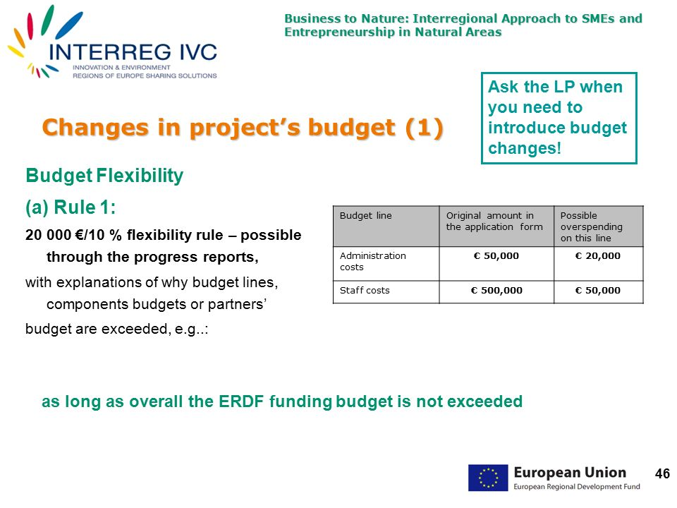 Business to Nature: Interregional Approach to SMEs and Entrepreneurship in Natural Areas 46 Changes in project's budget (1) Budget Flexibility (a) Rule 1: 20 000 €/10 % flexibility rule – possible through the progress reports, with explanations of why budget lines, components budgets or partners' budget are exceeded, e.g..: Budget lineOriginal amount in the application form Possible overspending on this line Administration costs € 50,000€ 20,000 Staff costs€ 500,000€ 50,000 as long as overall the ERDF funding budget is not exceeded Ask the LP when you need to introduce budget changes!