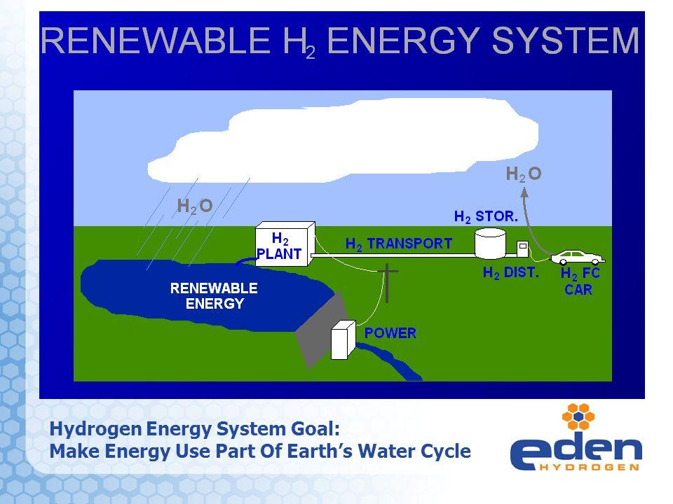 h energy india