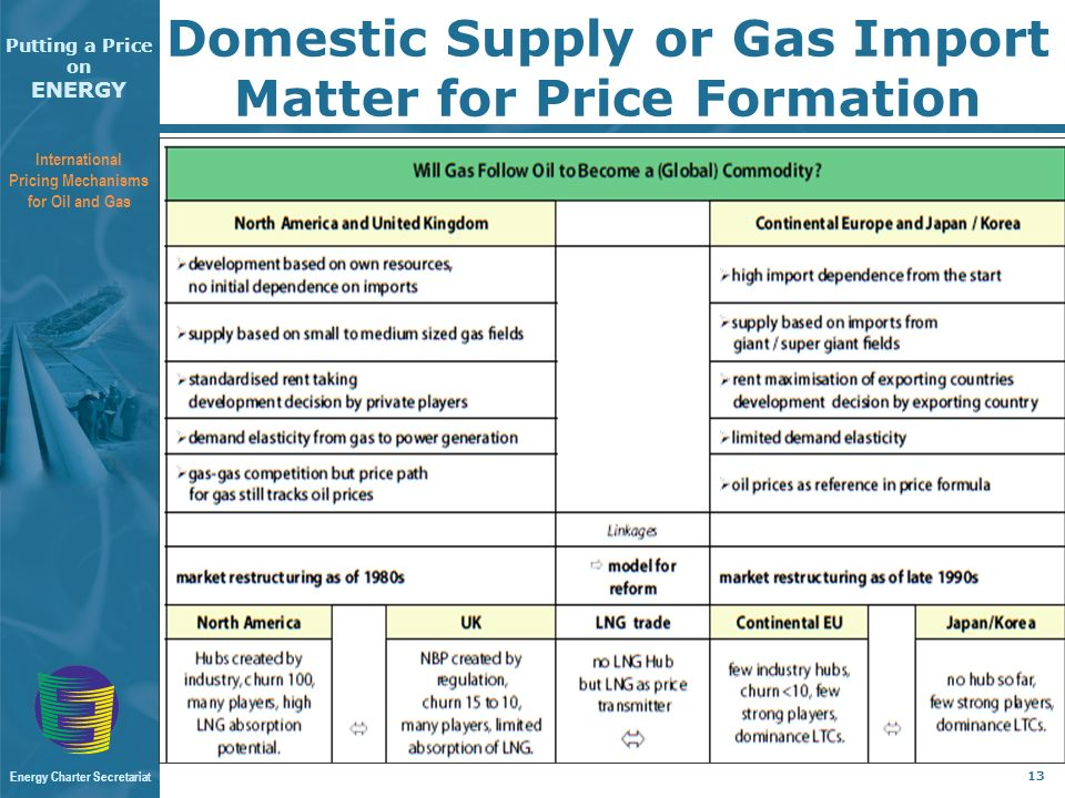 Putting a Price on ENERGY International Pricing Mechanisms for Oil and Gas Energy Charter Secretariat 13 Domestic Supply or Gas Import Matter for Price Formation