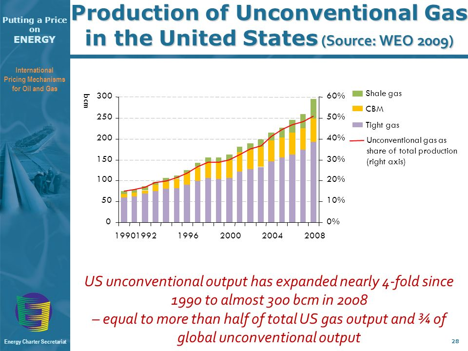 Putting a Price on ENERGY International Pricing Mechanisms for Oil and Gas Energy Charter Secretariat 28 Production of Unconventional Gas in the United States (Source: WEO 2009) US unconventional output has expanded nearly 4-fold since 1990 to almost 300 bcm in 2008 – equal to more than half of total US gas output and ¾ of global unconventional output