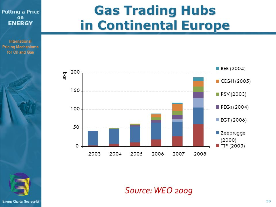 Putting a Price on ENERGY International Pricing Mechanisms for Oil and Gas Energy Charter Secretariat 30 Gas Trading Hubs in Continental Europe Source: WEO 2009
