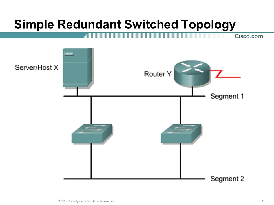 555 © 2003, Cisco Systems, Inc. All rights reserved. Simple Redundant Switched Topology