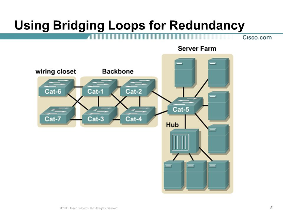 888 © 2003, Cisco Systems, Inc. All rights reserved. Using Bridging Loops for Redundancy