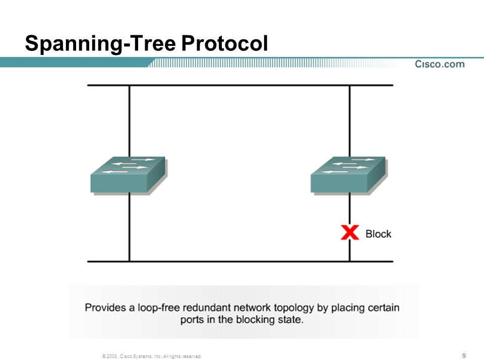 999 © 2003, Cisco Systems, Inc. All rights reserved. Spanning-Tree Protocol