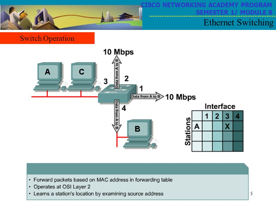 6 CISCO NETWORKING ACADEMY PROGRAM SEMESTER 1/ MODULE 8 Ethernet Switching Switch Operation