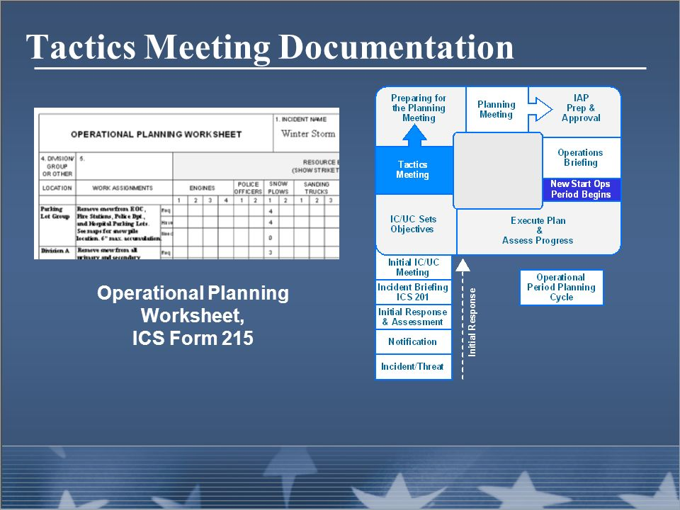 Planning Process from ICS 300 Intermediate ICS for Expanding ...
