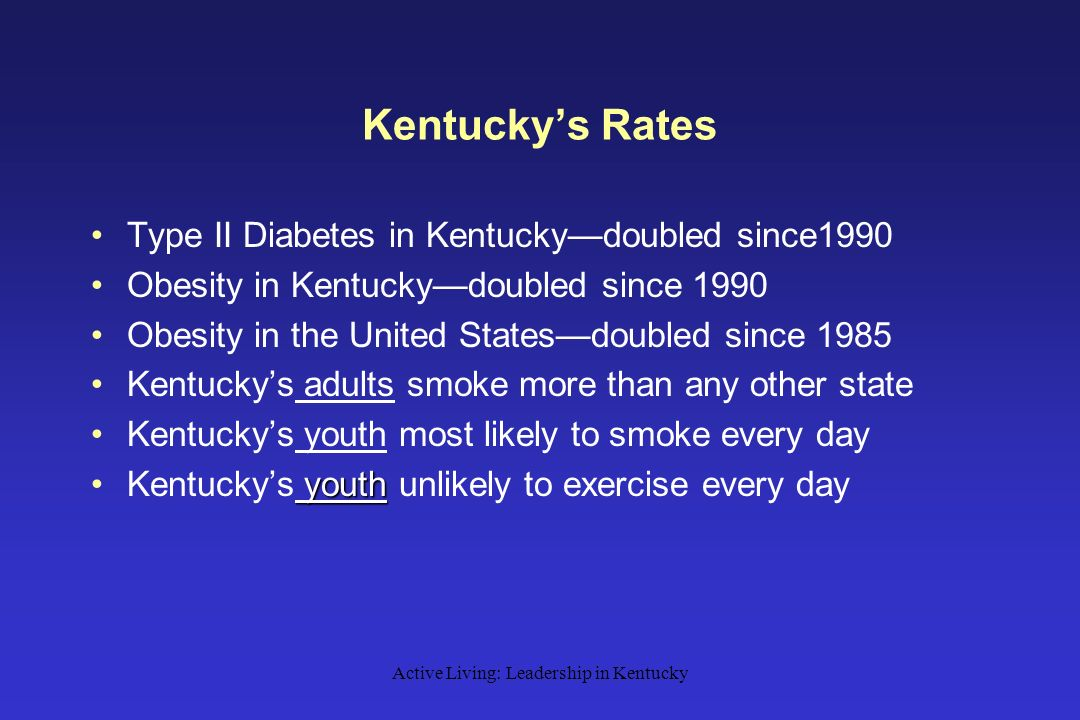 Active Living: Leadership in Kentucky Kentucky's Rates Type II Diabetes in Kentucky—doubled since1990 Obesity in Kentucky—doubled since 1990 Obesity in the United States—doubled since 1985 Kentucky's adults smoke more than any other state Kentucky's youth most likely to smoke every day youthKentucky's youth unlikely to exercise every day