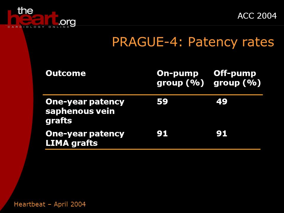 Heartbeat – April 2004 ACC 2004 PRAGUE-4: Patency rates OutcomeOn-pump group (%) Off-pump group (%) One-year patency saphenous vein grafts One-year patency LIMA grafts 91