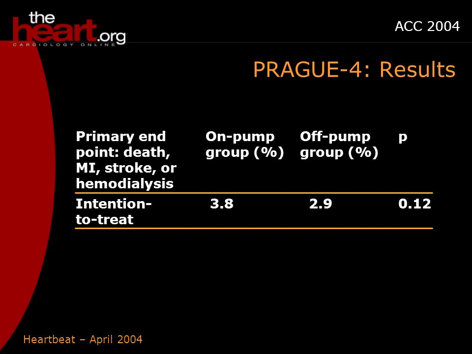 Heartbeat – April 2004 ACC 2004 PRAGUE-4: Results Primary end point: death, MI, stroke, or hemodialysis On-pump group (%) Off-pump group (%) p Intention- to-treat