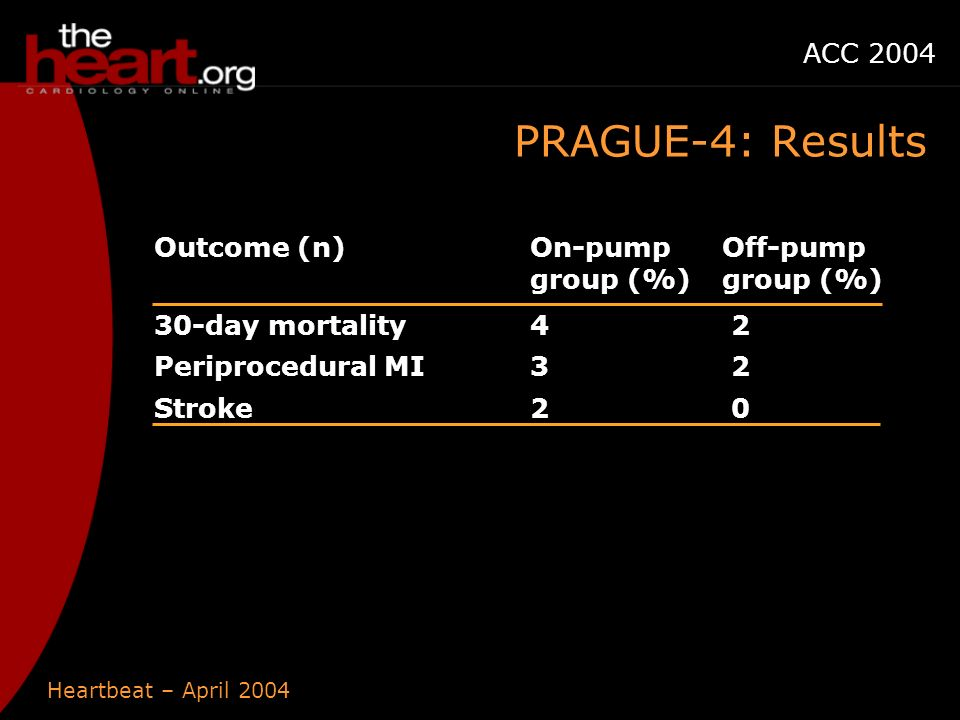 Heartbeat – April 2004 ACC 2004 PRAGUE-4: Results Outcome (n)On-pump group (%) Off-pump group (%) 30-day mortality4 2 Periprocedural MI3 2 Stroke2 0