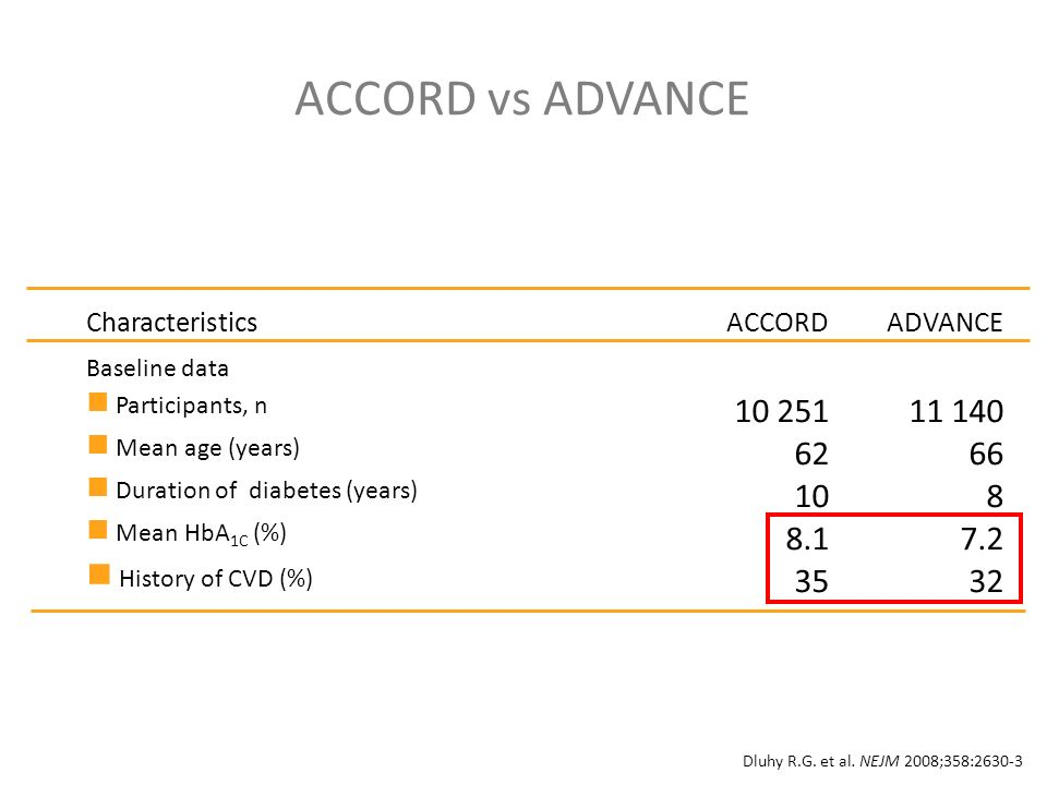 ACCORD vs ADVANCE CharacteristicsACCORDADVANCE Baseline data Participants, n Mean age (years) 6266 Duration of diabetes (years) 108 Mean HbA 1C (%) History of CVD (%) 3532 Dluhy R.G.