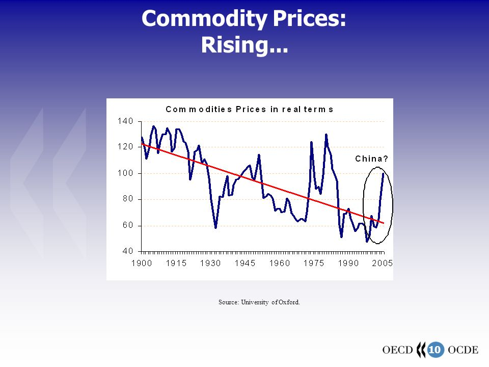 10 Commodity Prices: Rising... Source: University of Oxford.