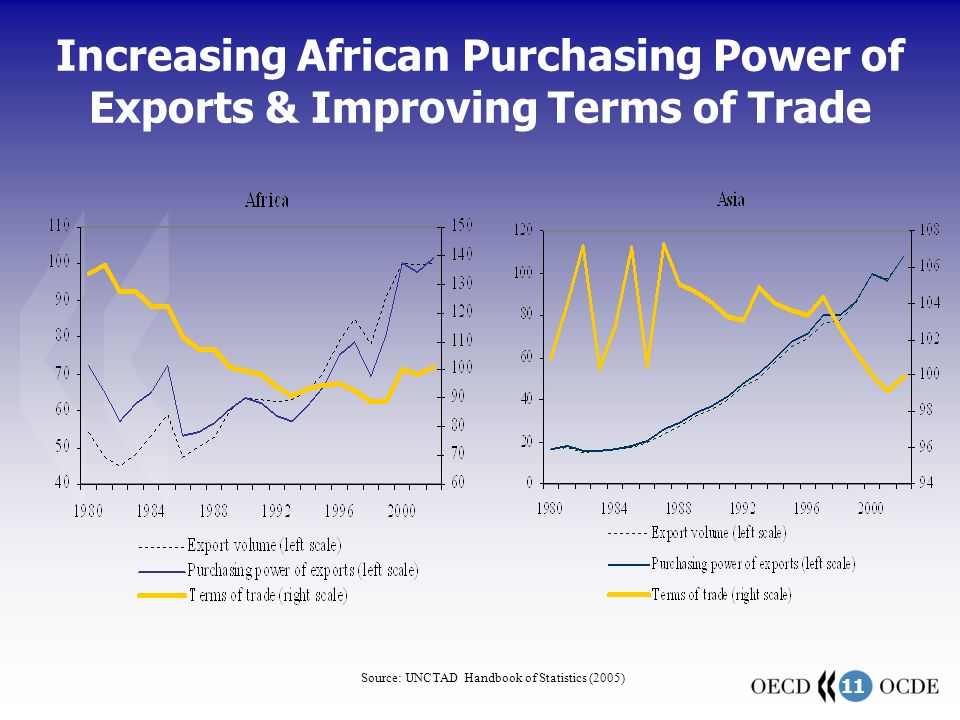 11 Increasing African Purchasing Power of Exports & Improving Terms of Trade Source: UNCTAD Handbook of Statistics (2005)