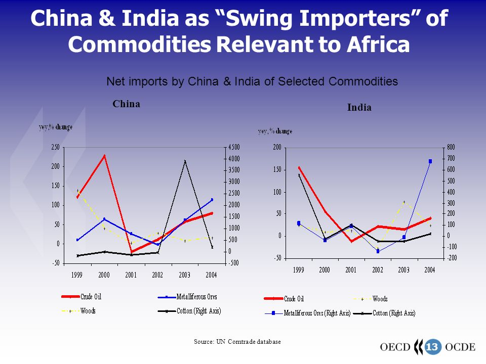 13 China & India as Swing Importers of Commodities Relevant to Africa Source: UN Comtrade database China India Net imports by China & India of Selected Commodities