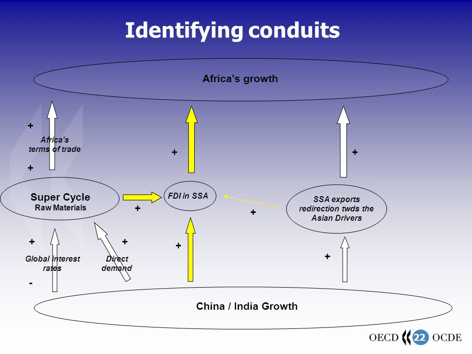 22 Identifying conduits Super Cycle Raw Materials China / India Growth Africa s terms of trade + Africa s growth FDI in SSA Global interest rates SSA exports redirection twds the Asian Drivers + - + + + + + + + + Direct demand