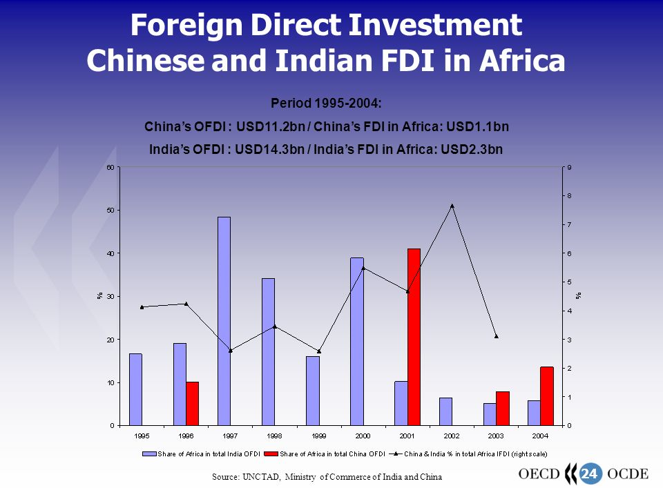 24 Foreign Direct Investment Chinese and Indian FDI in Africa Source: UNCTAD, Ministry of Commerce of India and China Period 1995-2004: China's OFDI : USD11.2bn / China's FDI in Africa: USD1.1bn India's OFDI : USD14.3bn / India's FDI in Africa: USD2.3bn