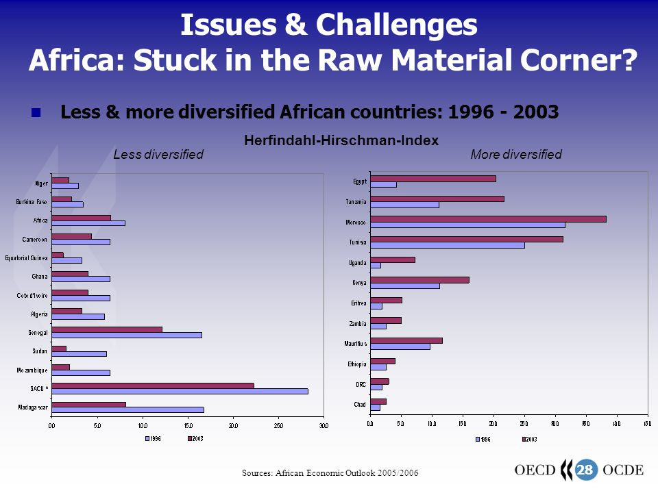 28 Sources: African Economic Outlook 2005/2006 Herfindahl-Hirschman-Index Issues & Challenges Africa: Stuck in the Raw Material Corner.