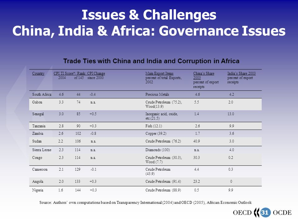31 Issues & Challenges China, India & Africa: Governance Issues Source: Authors' own computations based on Transparency International (2004) and OECD (2005), African Economic Outlook Trade Ties with China and India and Corruption in Africa Country CPI TI Score*/ Rank/ CPI Change 2004 of 145 since 2000 Main Export Items percent of total Exports, 2002 China's Share 2003 percent of export receipts India's Share 2003 percent of export receipts South Africa 4.6 44 -0.4Precious Metals 4.6 4.2 Gabon 3.3 74 n.a.Crude Petroleum (75.2), Wood(13.9) 5.5 2.0 Senegal 3.0 85 +0.5Inorganic acid, oxide, etc.(21.5) 1.413.0 Tanzania 2.8 90 +0.3Fish (12.1) 2.6 9.9 Zambia 2.6 102 -0.8Copper (39.2) 1.7 3.6 Sudan 2.2 106 n.a.Crude Petroleum (76.2)40.9 3.0 Sierra Leone 2.3 114 n.a.Diamonds (100) n.a.
