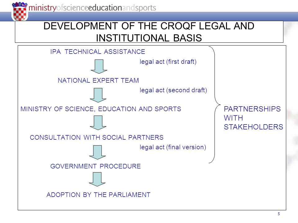 5 DEVELOPMENT OF THE CROQF LEGAL AND INSTITUTIONAL BASIS IPA TECHNICAL ASSISTANCE legal act (first draft) NATIONAL EXPERT TEAM legal act (second draft) MINISTRY OF SCIENCE, EDUCATION AND SPORTS CONSULTATION WITH SOCIAL PARTNERS legal act (final version) GOVERNMENT PROCEDURE ADOPTION BY THE PARLIAMENT PARTNERSHIPS WITH STAKEHOLDERS