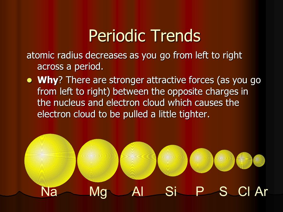 Periodic Trends atomic radius decreases as you go from left to right across a period.