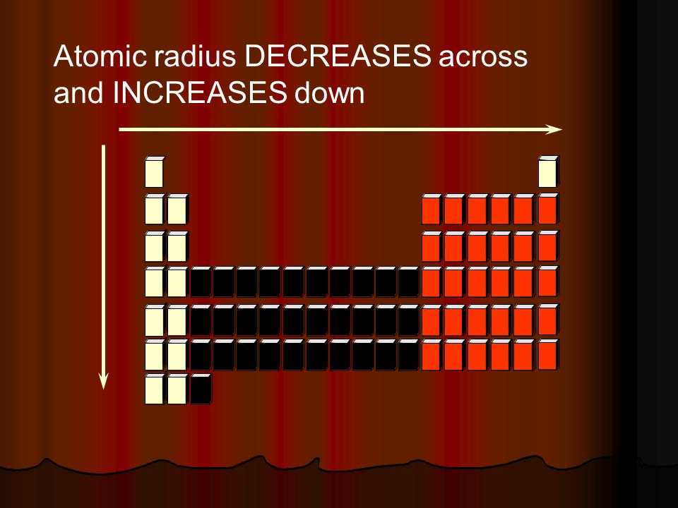 Atomic radius DECREASES across and INCREASES down
