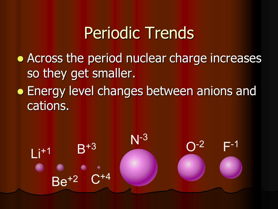 Periodic Trends Across the period nuclear charge increases so they get smaller.