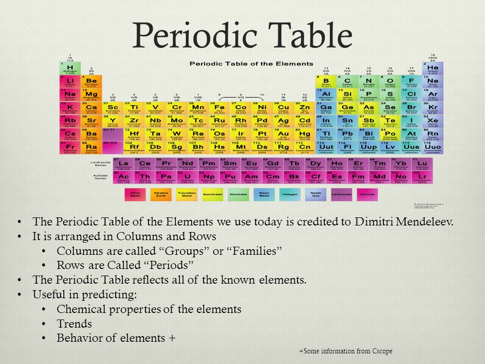 2 periodic table - Periodic Table Of Elements Rows And Columns