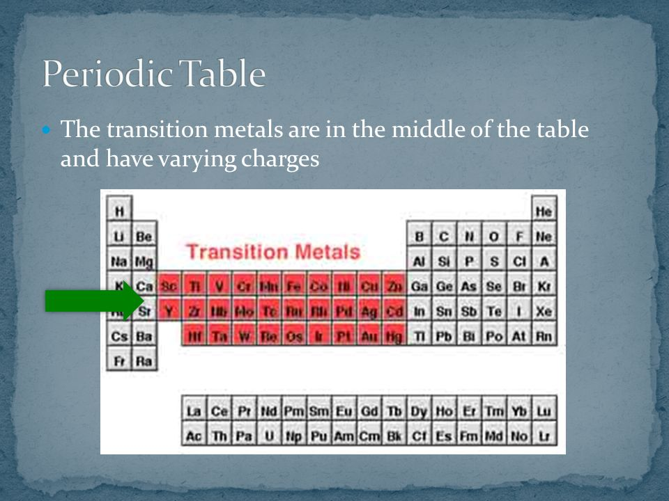 The transition metals are in the middle of the table and have varying charges