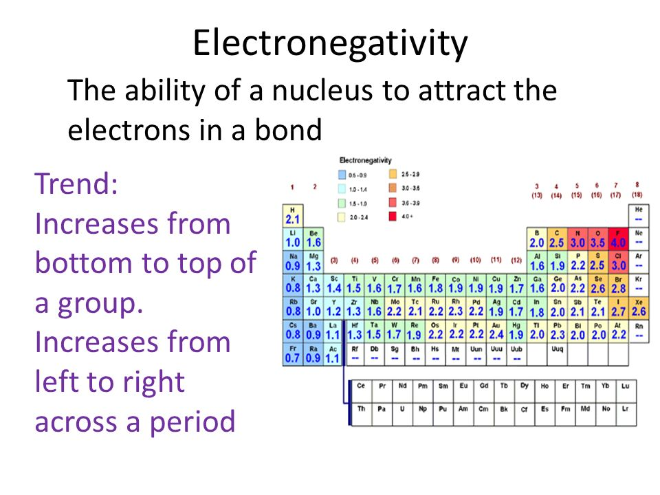 Electronegativity The ability of a nucleus to attract the electrons in a bond Trend: Increases from bottom to top of a group.