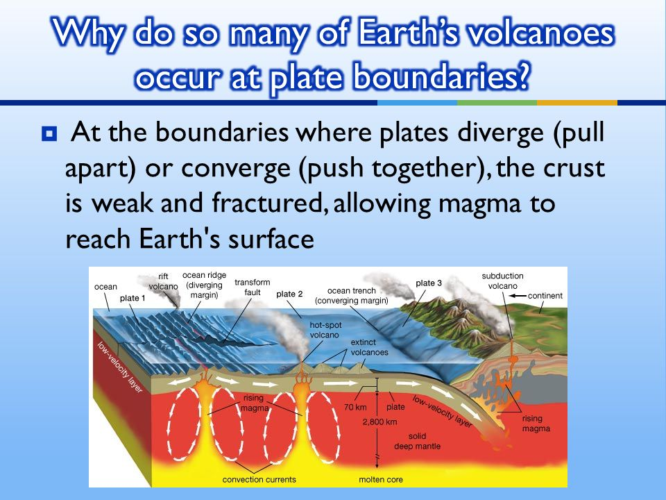  At the boundaries where plates diverge (pull apart) or converge (push together), the crust is weak and fractured, allowing magma to reach Earth s surface